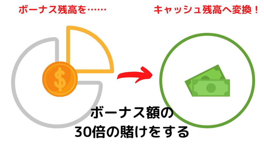 クイーンカジノのボーナス出金方法